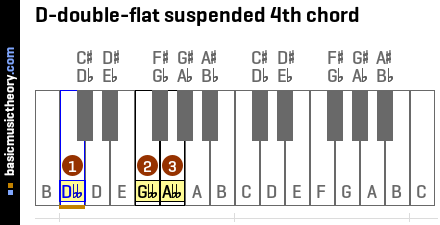 D-double-flat suspended 4th chord