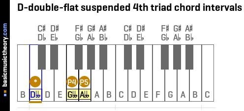 D-double-flat suspended 4th triad chord intervals