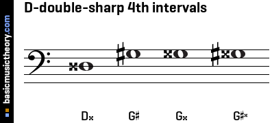 D-double-sharp 4th intervals