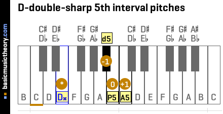D-double-sharp 5th interval pitches