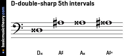 D-double-sharp 5th intervals