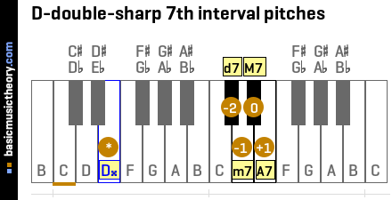 D-double-sharp 7th interval pitches