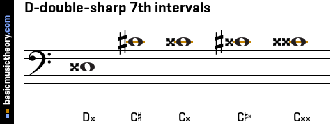 D-double-sharp 7th intervals
