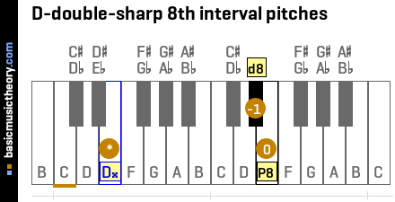 D-double-sharp 8th interval pitches