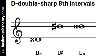 D-double-sharp 8th intervals