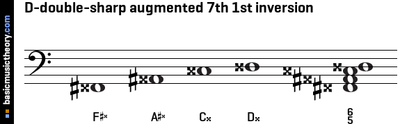 D-double-sharp augmented 7th 1st inversion