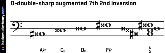 D-double-sharp augmented 7th 2nd inversion