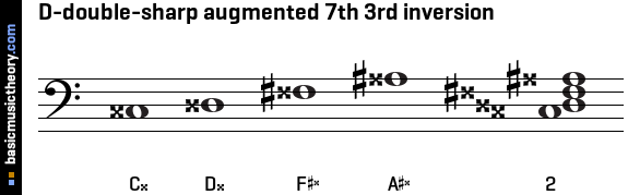 D-double-sharp augmented 7th 3rd inversion