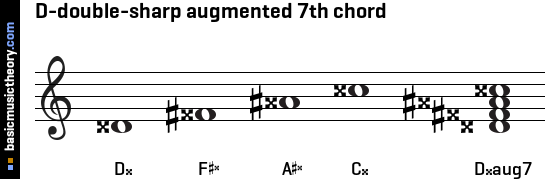 D-double-sharp augmented 7th chord