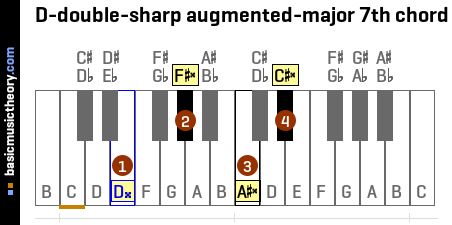 D-double-sharp augmented-major 7th chord