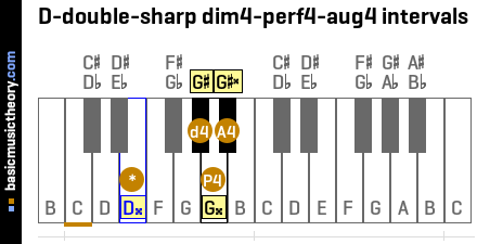 D-double-sharp dim4-perf4-aug4 intervals