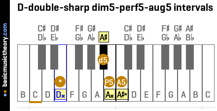 D-double-sharp dim5-perf5-aug5 intervals