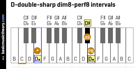 D-double-sharp dim8-perf8 intervals