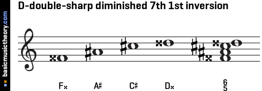 D-double-sharp diminished 7th 1st inversion