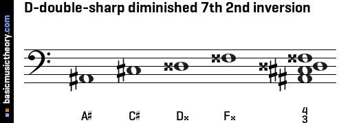 D-double-sharp diminished 7th 2nd inversion