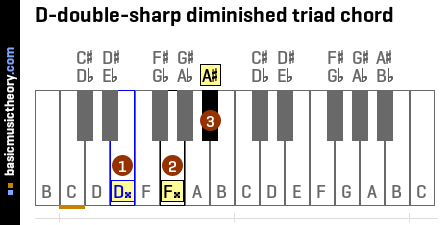 D-double-sharp diminished triad chord