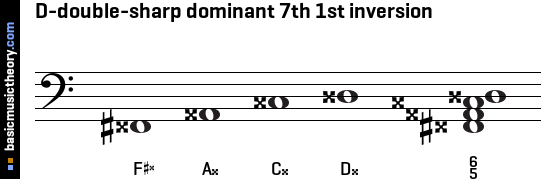 D-double-sharp dominant 7th 1st inversion