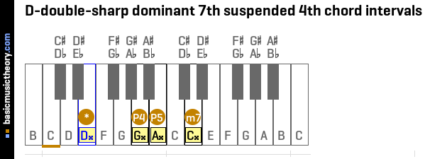 D-double-sharp dominant 7th suspended 4th chord intervals