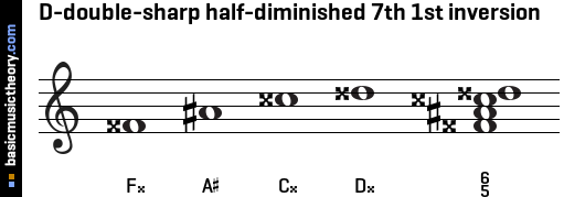 D-double-sharp half-diminished 7th 1st inversion