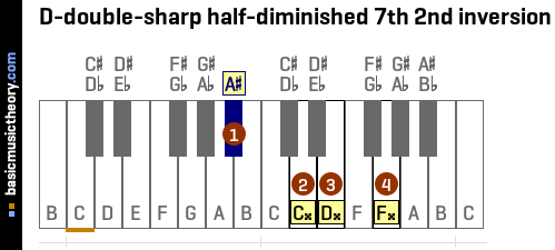 D-double-sharp half-diminished 7th 2nd inversion