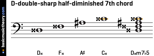 D-double-sharp half-diminished 7th chord