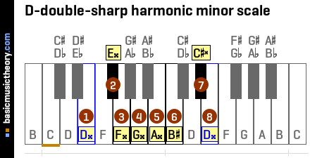 What Key Signature To Use Instead Of E Natural