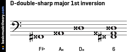 D-double-sharp major 1st inversion