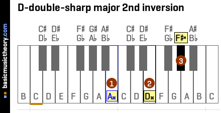 D-double-sharp major 2nd inversion