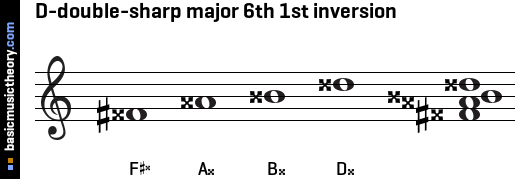 D-double-sharp major 6th 1st inversion