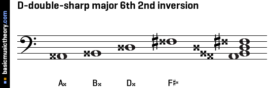 D-double-sharp major 6th 2nd inversion