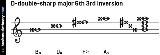 D-double-sharp major 6th 3rd inversion