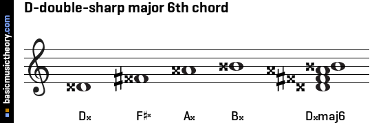 D-double-sharp major 6th chord