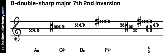 D-double-sharp major 7th 2nd inversion