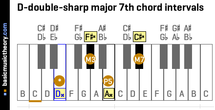 D-double-sharp major 7th chord intervals