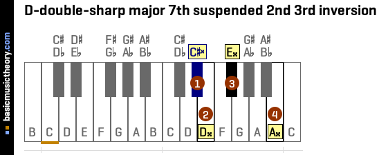 D-double-sharp major 7th suspended 2nd 3rd inversion