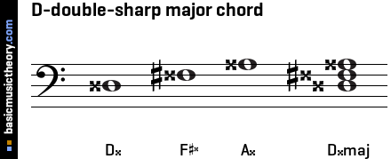 D-double-sharp major chord
