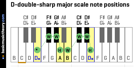 D-double-sharp major scale note positions