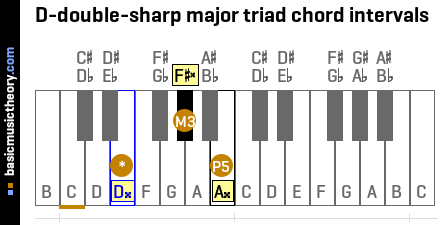 D-double-sharp major triad chord intervals