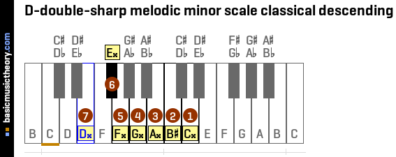 D-double-sharp melodic minor scale classical descending