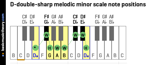 D-double-sharp melodic minor scale note positions