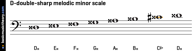 D-double-sharp melodic minor scale