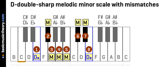 D-double-sharp melodic minor scale with mismatches