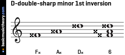 D-double-sharp minor 1st inversion