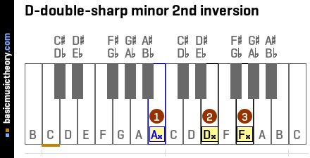 D-double-sharp minor 2nd inversion