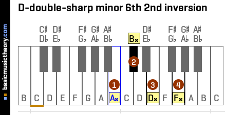 D-double-sharp minor 6th 2nd inversion