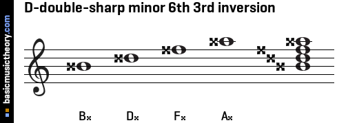 D-double-sharp minor 6th 3rd inversion