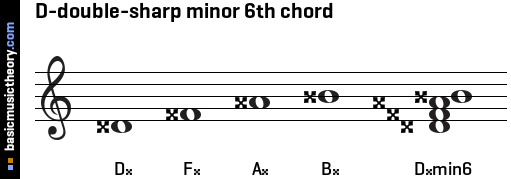 D-double-sharp minor 6th chord