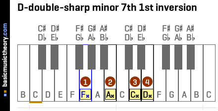 D-double-sharp minor 7th 1st inversion
