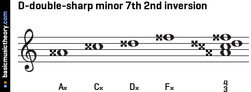 D-double-sharp minor 7th 2nd inversion