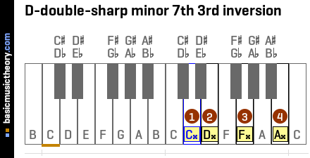 D-double-sharp minor 7th 3rd inversion